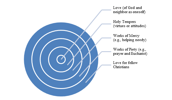 Integrating Psychology of Love with John Wesley's Theology of Love